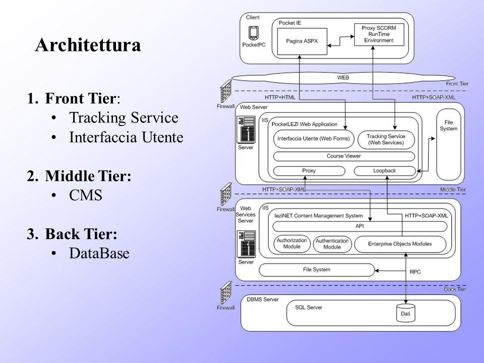 Architettura Front Tier: Tracking Service Interfaccia Utente