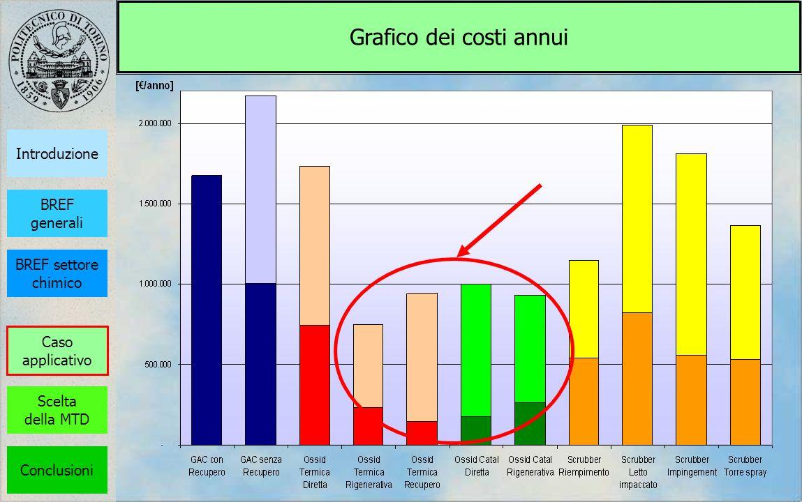 Grafico dei costi annui