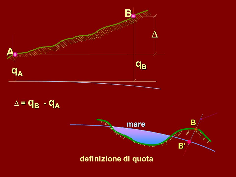 qA qB A B D D = qB - qA definizione di quota B B' mare