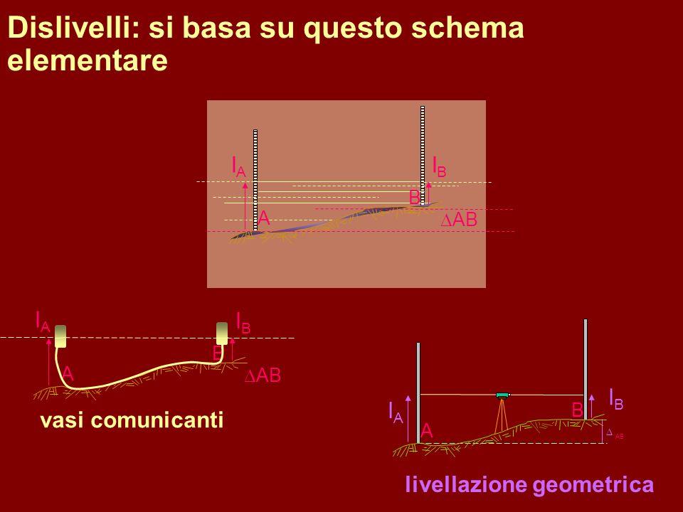 Dislivelli: si basa su questo schema elementare