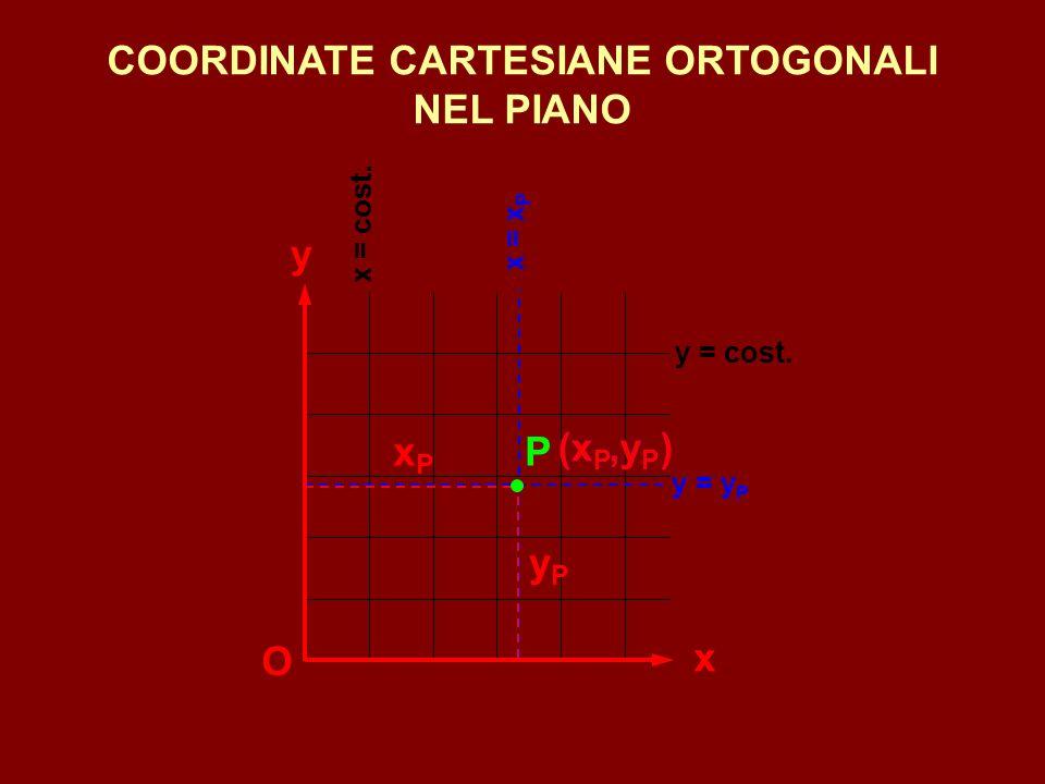 COORDINATE CARTESIANE ORTOGONALI