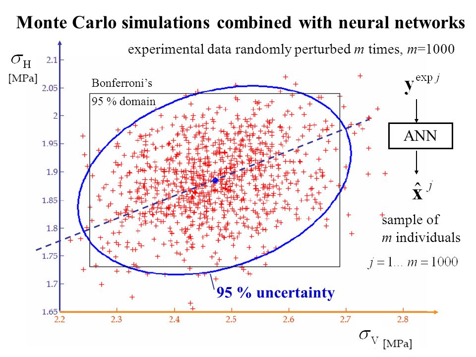 Monte Carlo simulations combined with neural networks