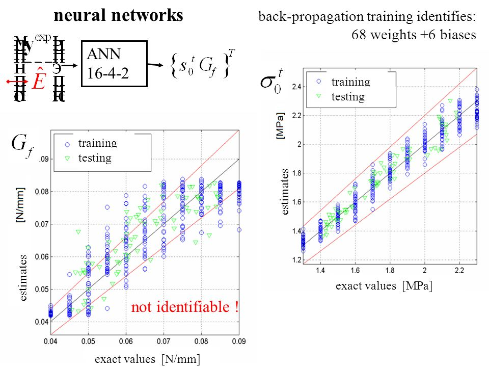 neural networks ANN 16-4-2 not identifiable !