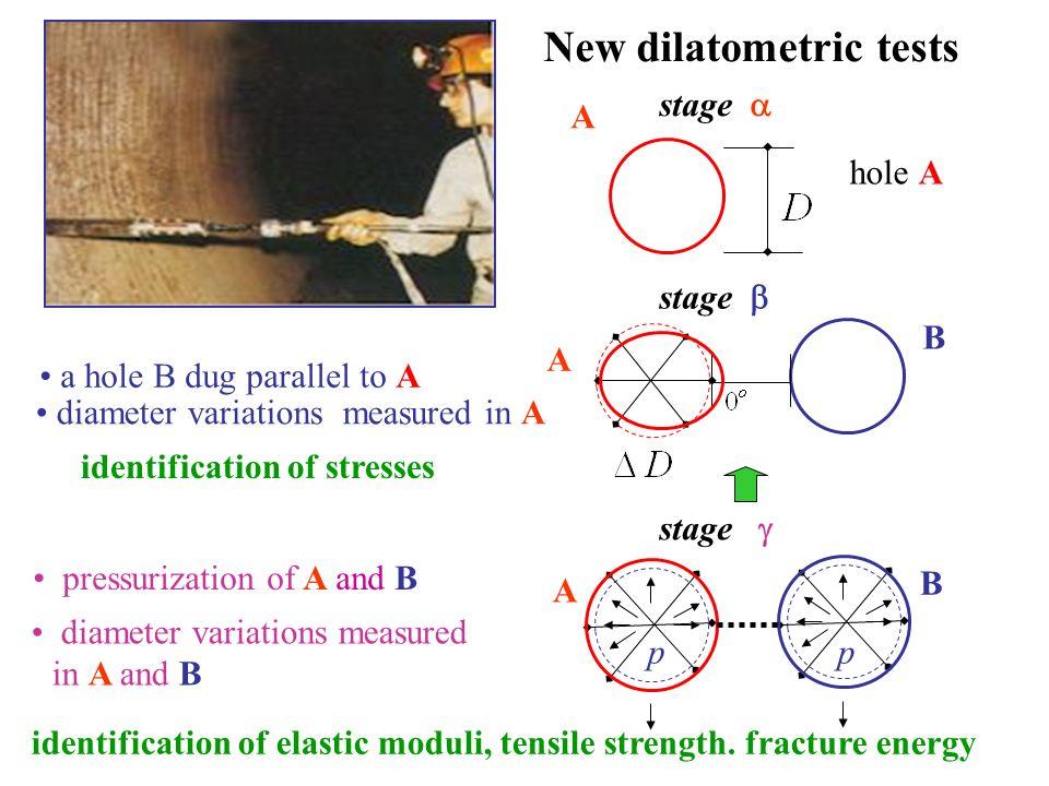 New dilatometric tests
