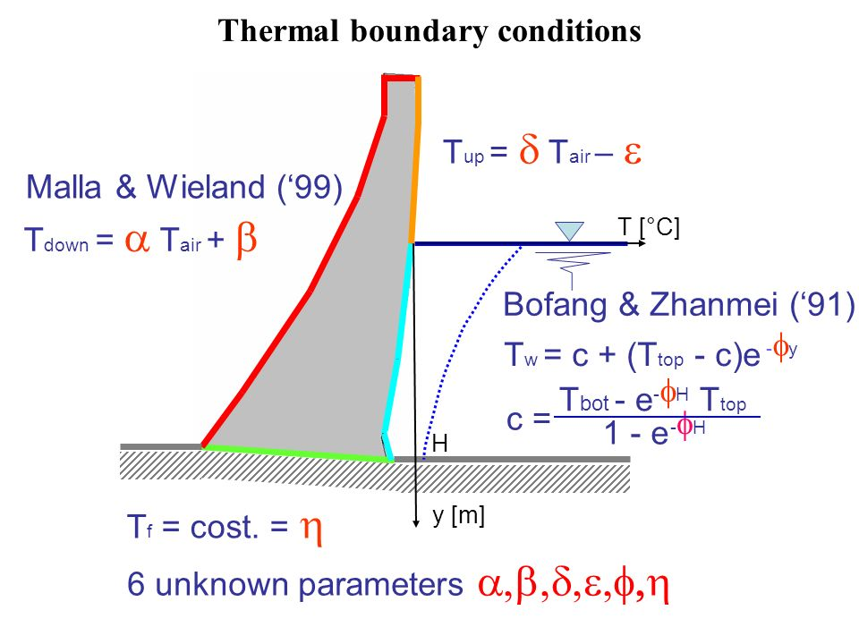 Thermal boundary conditions