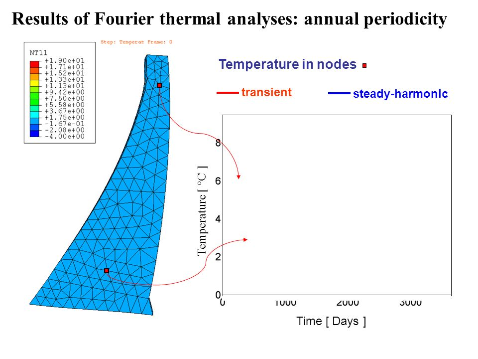 Results of Fourier thermal analyses: annual periodicity