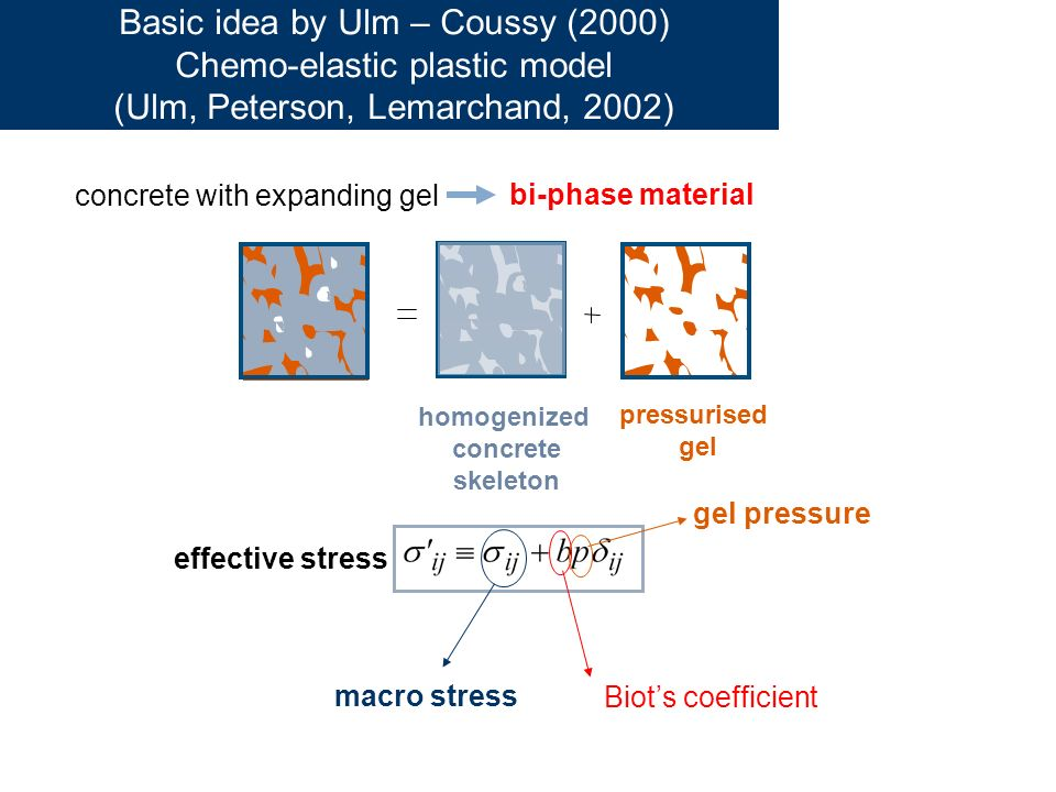 Basic idea by Ulm – Coussy (2000) Chemo-elastic plastic model (Ulm, Peterson, Lemarchand, 2002)