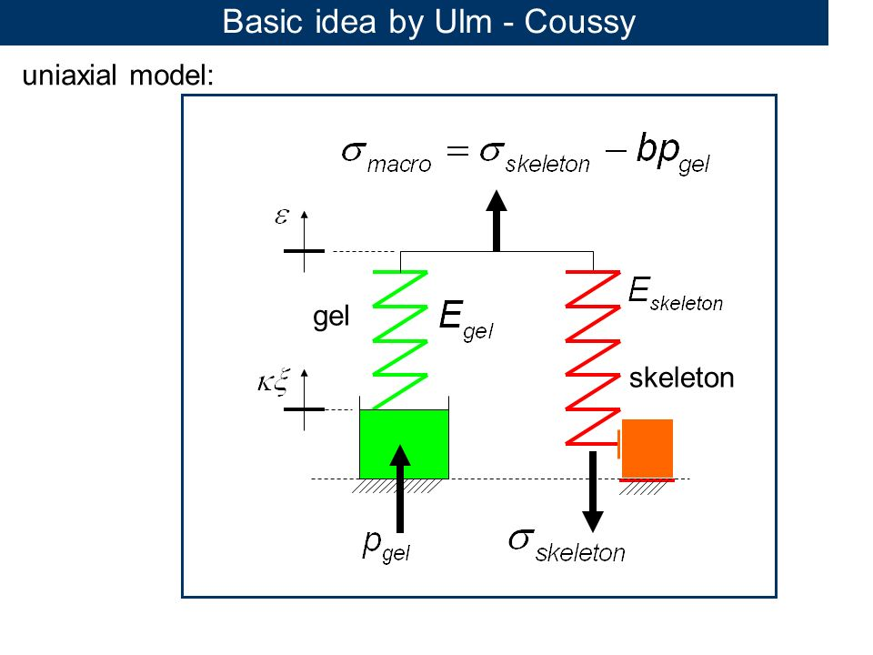 Basic idea by Ulm - Coussy