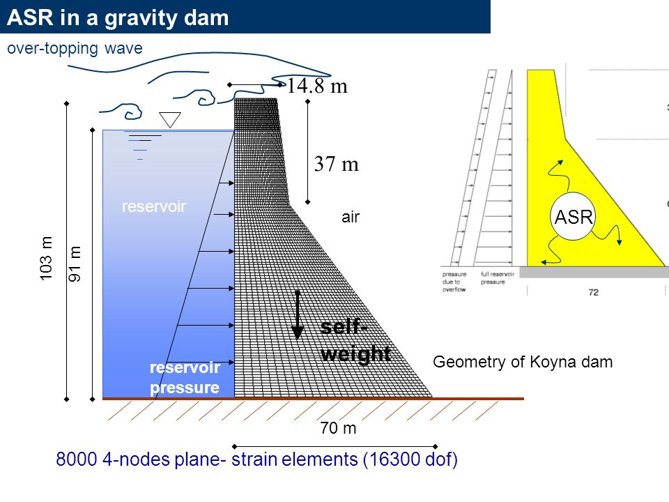 ASR in a gravity dam 14.8 m 37 m self-weight ASR