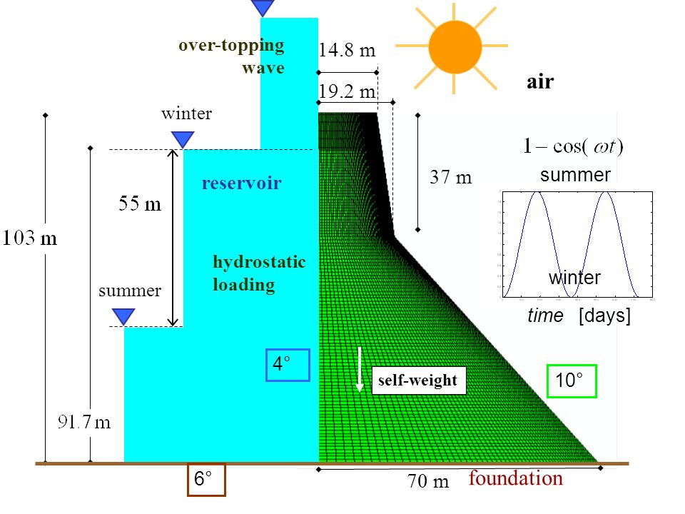 air foundation 14.8 m 19.2 m 37 m reservoir 70 m over-topping wave