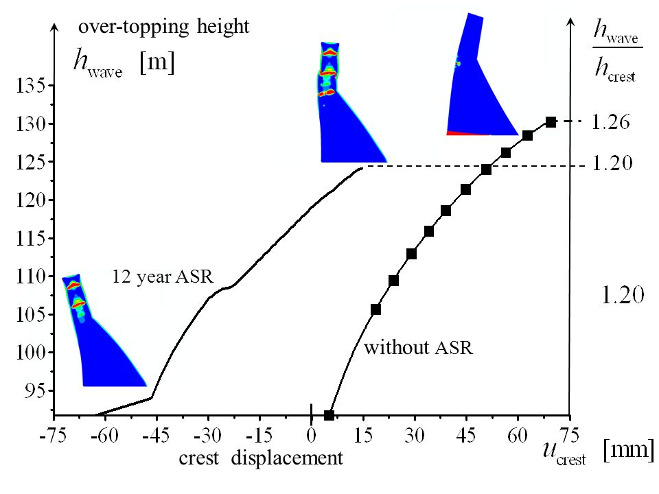 over-topping height 12 year ASR without ASR crest displacement
