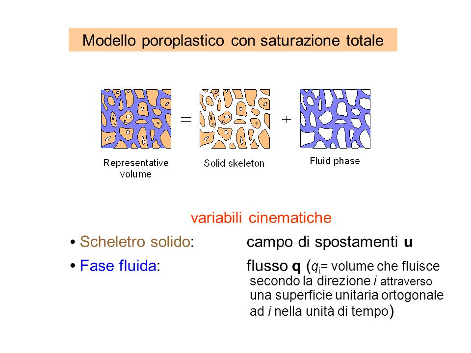 Modello poroplastico con saturazione totale
