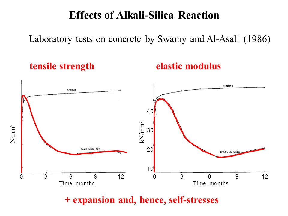 Effects of Alkali-Silica Reaction