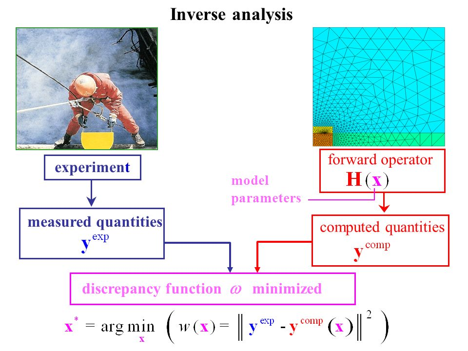 Inverse analysis forward operator measured quantities
