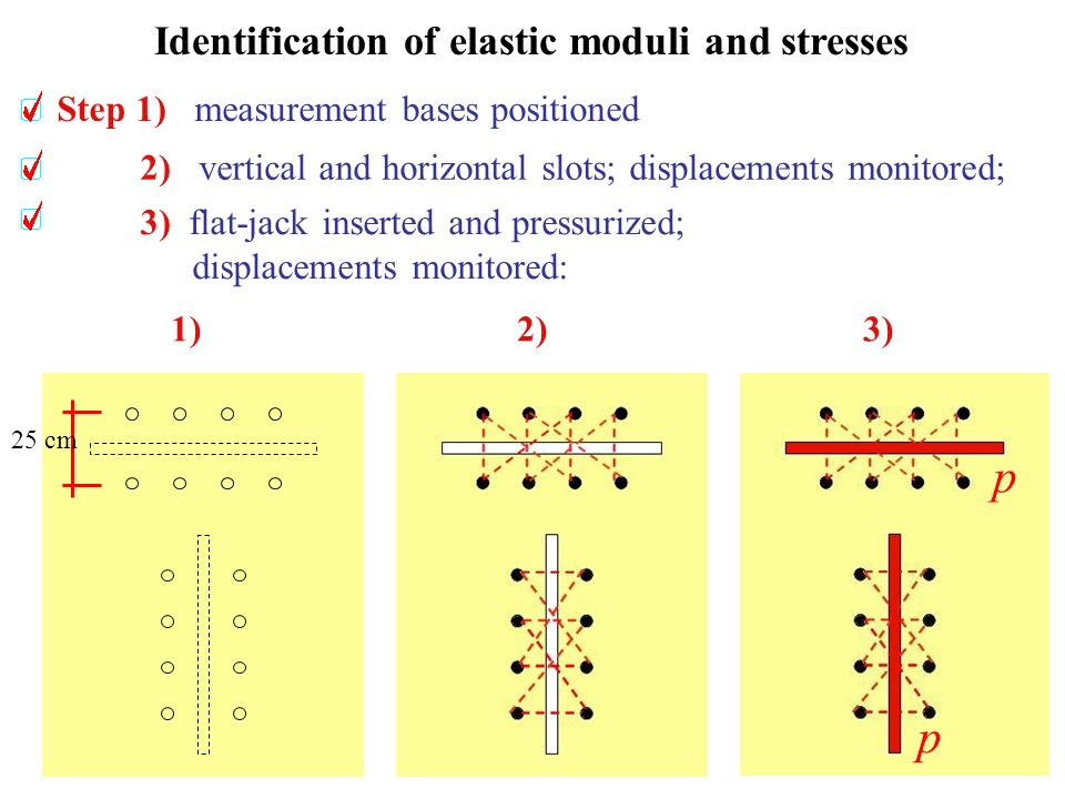 Identification of elastic moduli and stresses