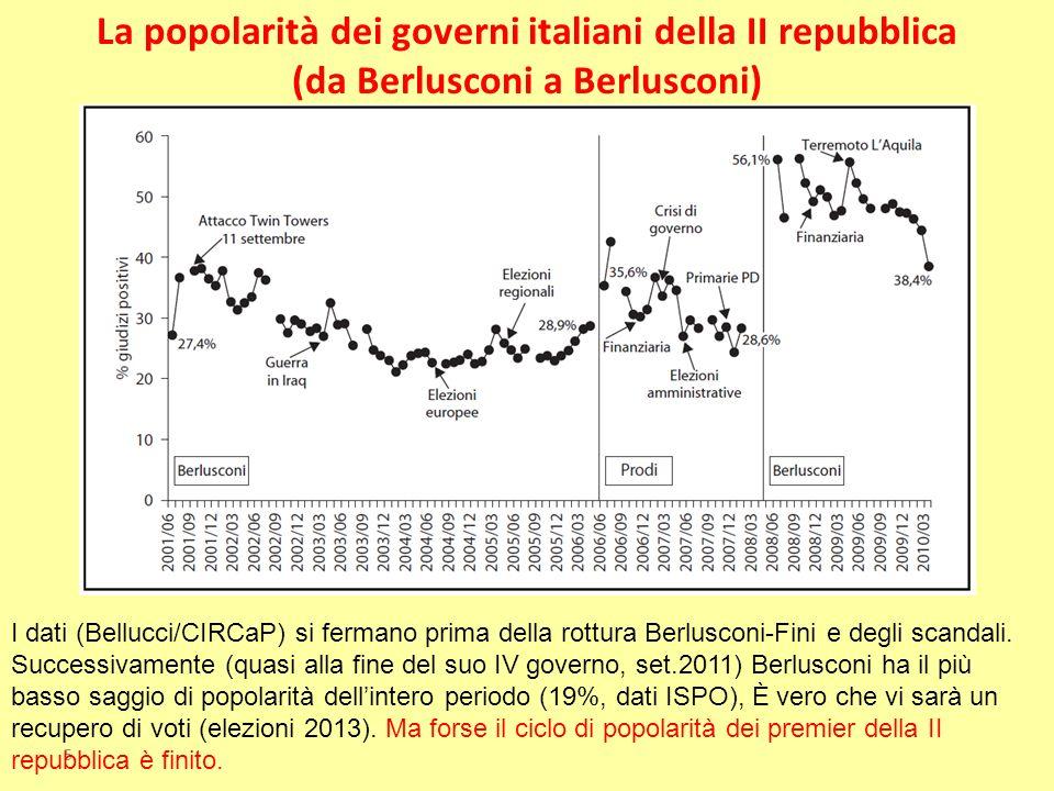 La popolarità dei governi italiani della II repubblica (da Berlusconi a Berlusconi)