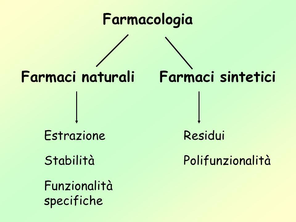 Farmacologia Farmaci naturali Farmaci sintetici