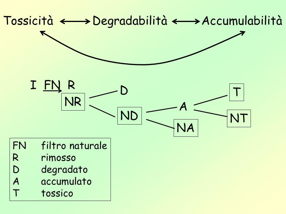 Tossicità Degradabilità Accumulabilità