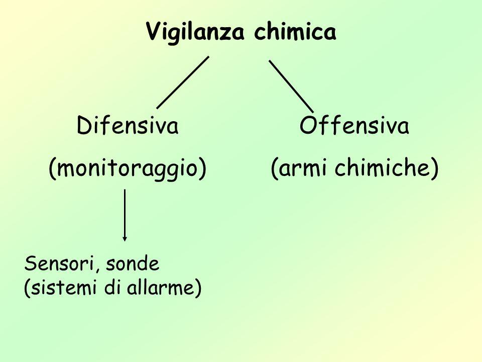Difensiva (monitoraggio) Offensiva (armi chimiche)
