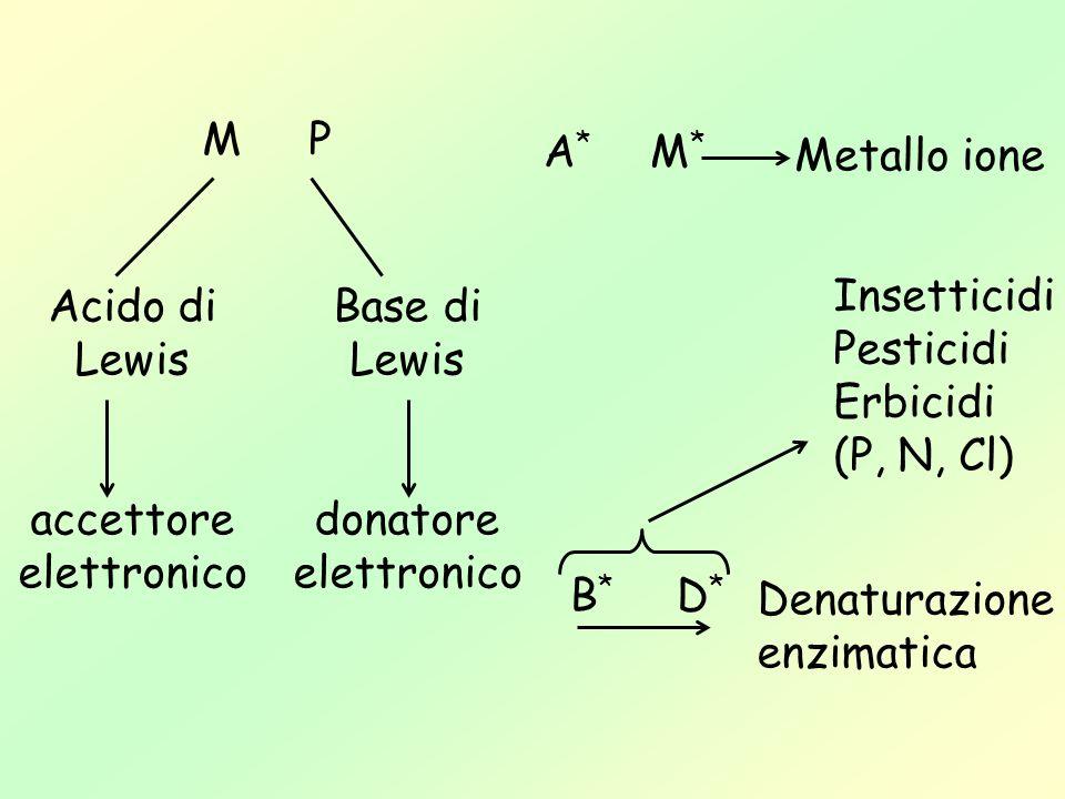 M PA* M* Metallo ione. Insetticidi. Pesticidi. Erbicidi. (P, N, Cl) Acido di. Lewis. accettore. elettronico.