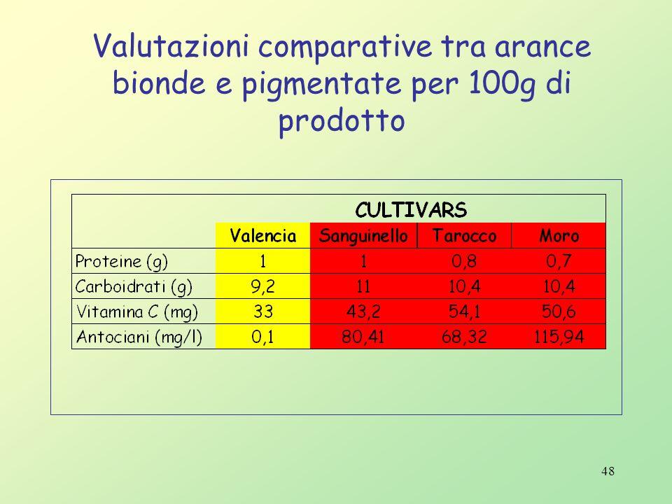 Valutazioni comparative tra arance bionde e pigmentate per 100g di prodotto