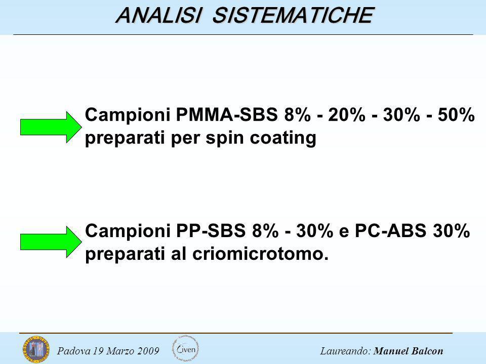 ANALISI SISTEMATICHE Campioni PMMA-SBS 8% - 20% - 30% - 50% preparati per spin coating.