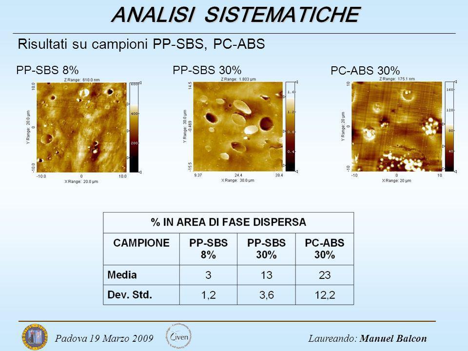 ANALISI SISTEMATICHE Risultati su campioni PP-SBS, PC-ABS PP-SBS 8%