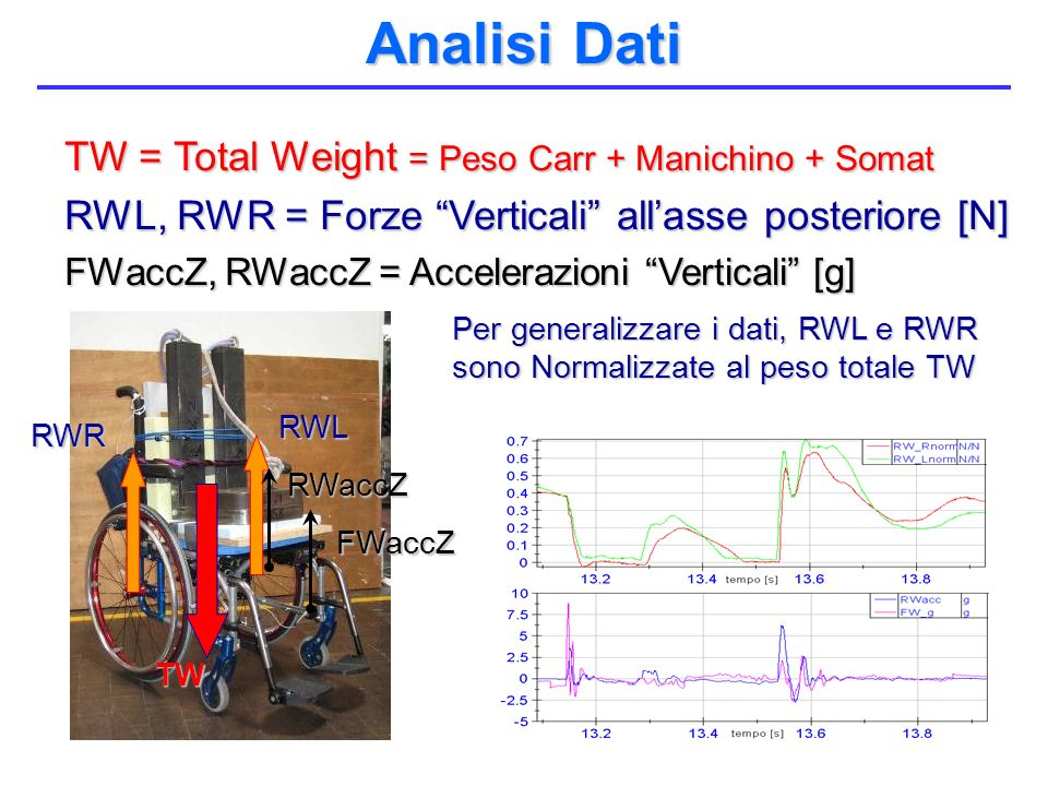 Analisi Dati TW = Total Weight = Peso Carr + Manichino + Somat
