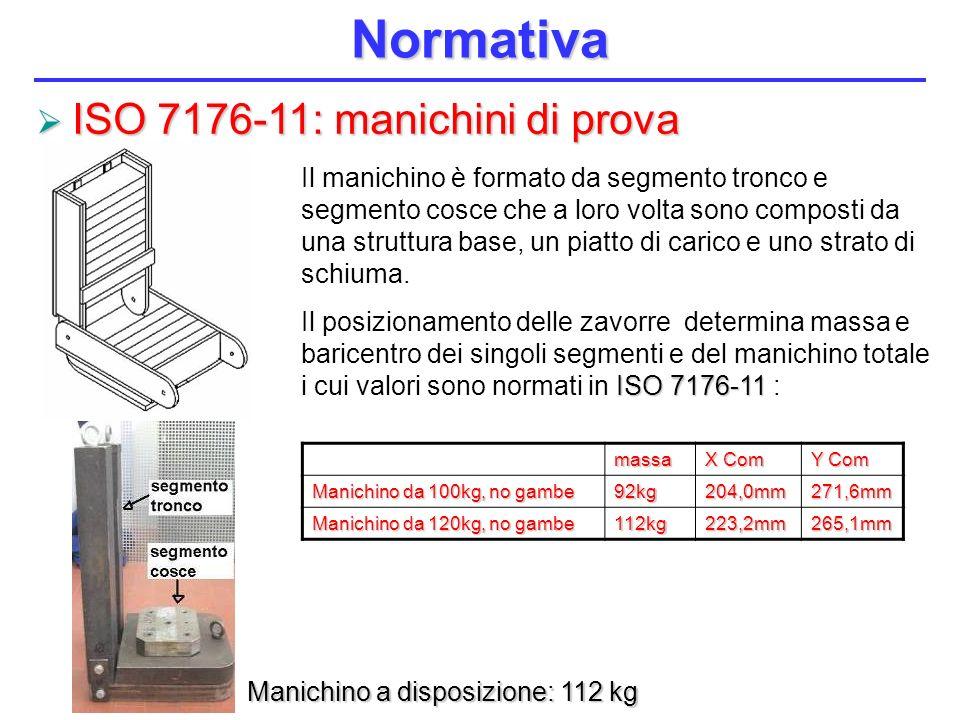 Normativa ISO 7176-11: manichini di prova
