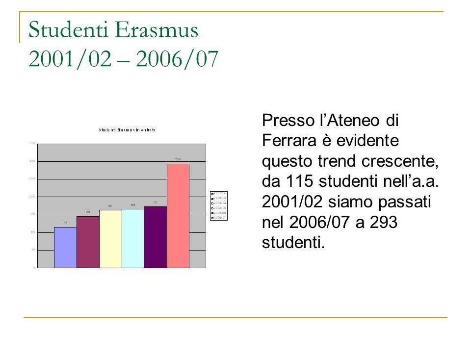 Studenti Erasmus 2001/02 – 2006/07