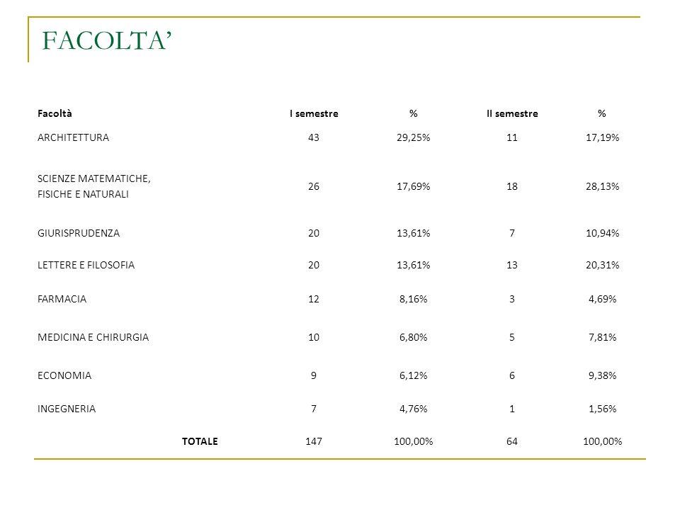 FACOLTA' Facoltà I semestre % II semestre ARCHITETTURA 43 29,25% 11