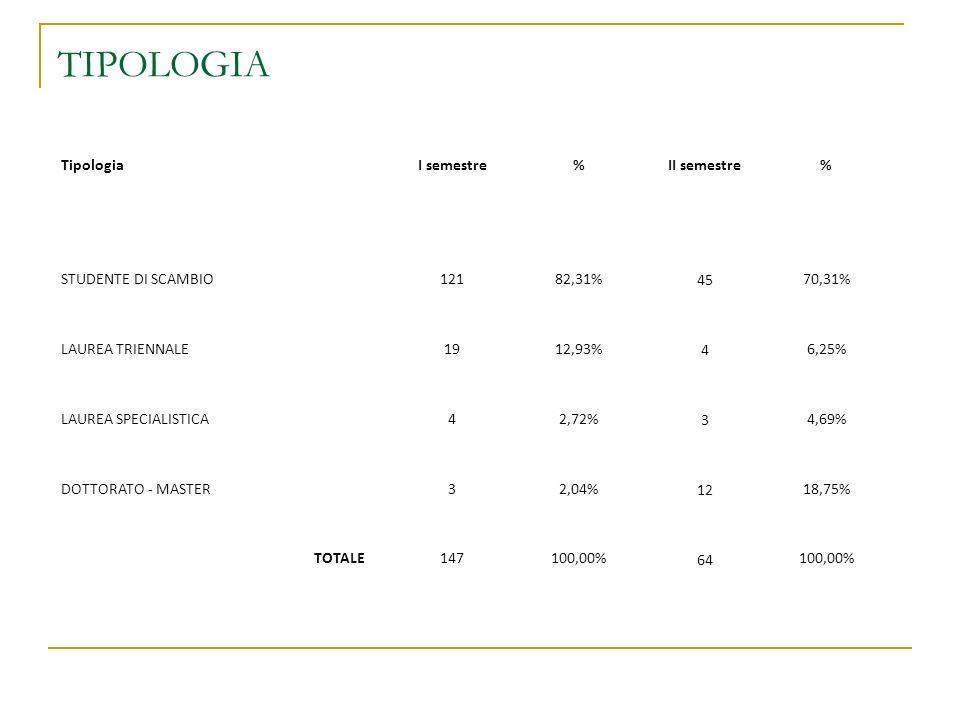 TIPOLOGIA Tipologia I semestre % II semestre STUDENTE DI SCAMBIO 121