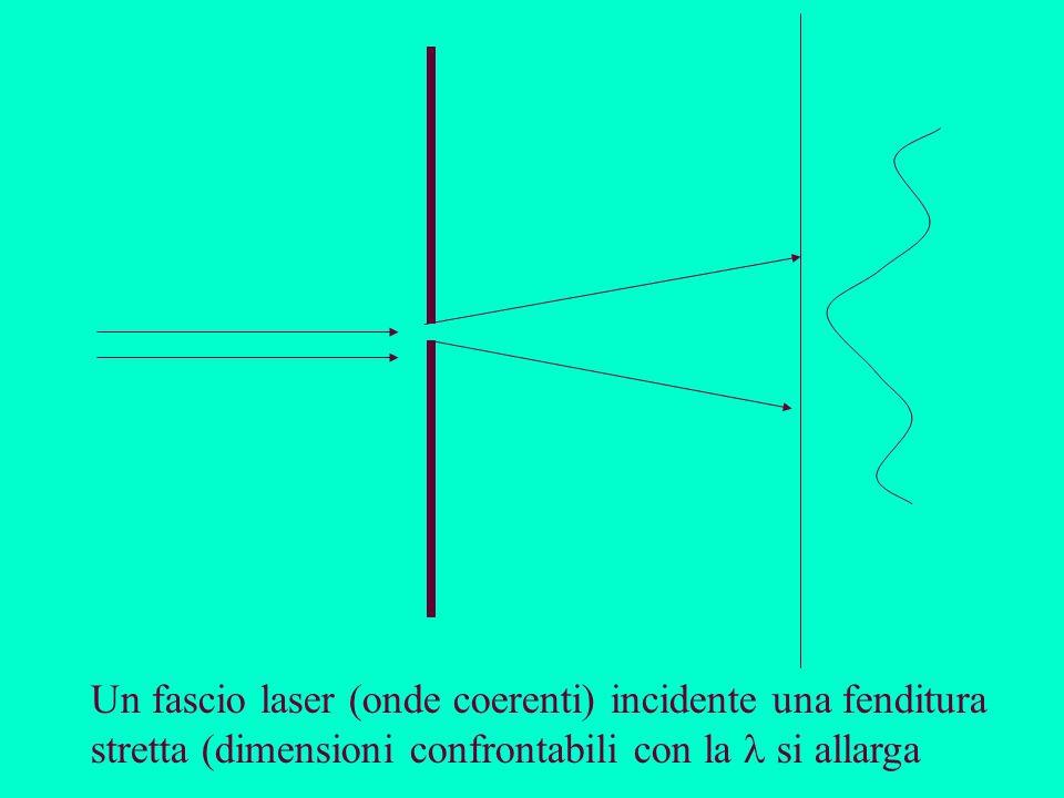 Un fascio laser (onde coerenti) incidente una fenditura stretta (dimensioni confrontabili con la  si allarga