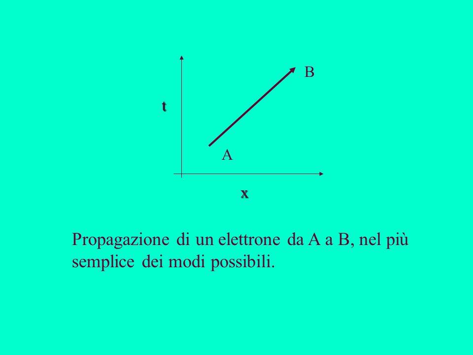 B t A x Propagazione di un elettrone da A a B, nel più semplice dei modi possibili.
