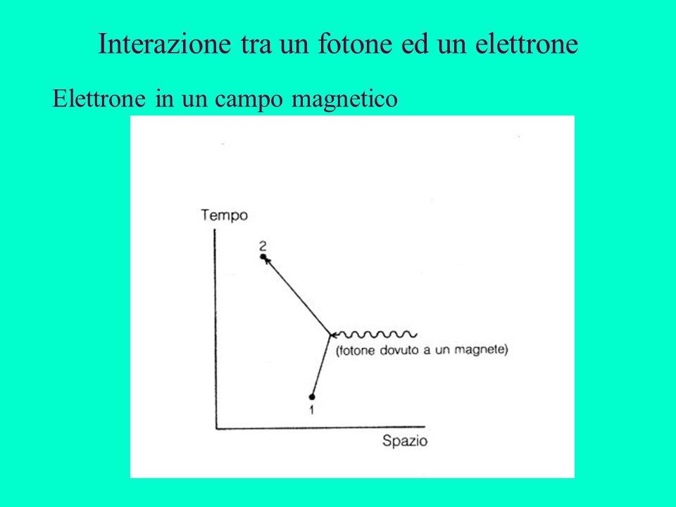 Interazione tra un fotone ed un elettrone