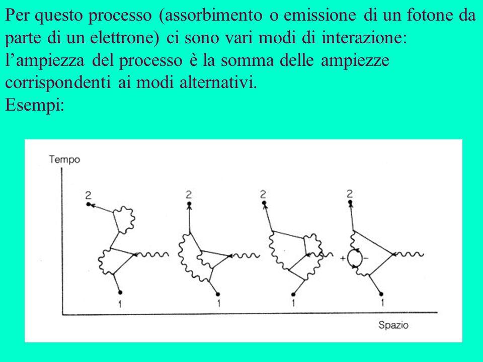 Per questo processo (assorbimento o emissione di un fotone da parte di un elettrone) ci sono vari modi di interazione: l'ampiezza del processo è la somma delle ampiezze corrispondenti ai modi alternativi.