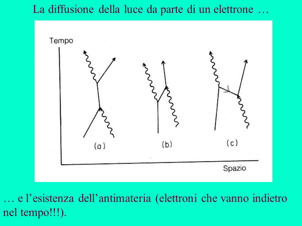 La diffusione della luce da parte di un elettrone …