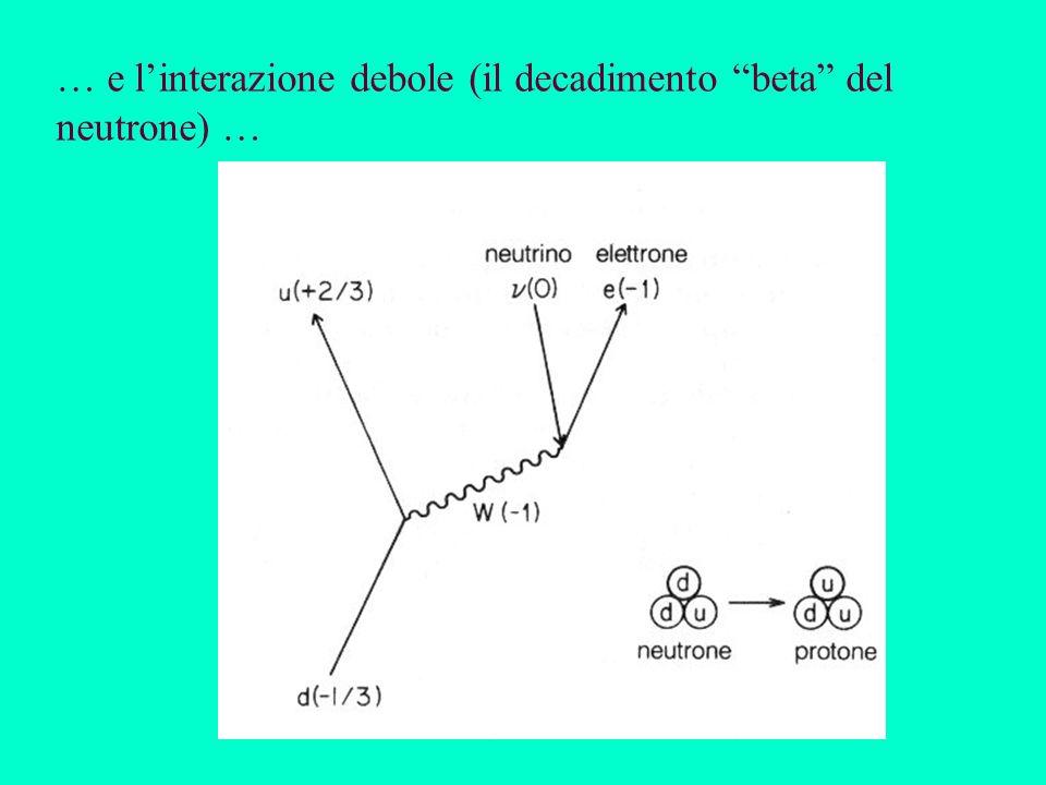 … e l'interazione debole (il decadimento beta del neutrone) …
