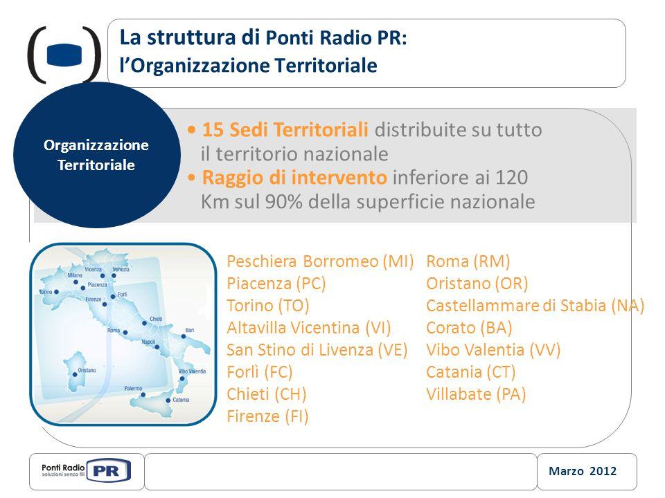 La struttura di Ponti Radio PR: l'Organizzazione Territoriale