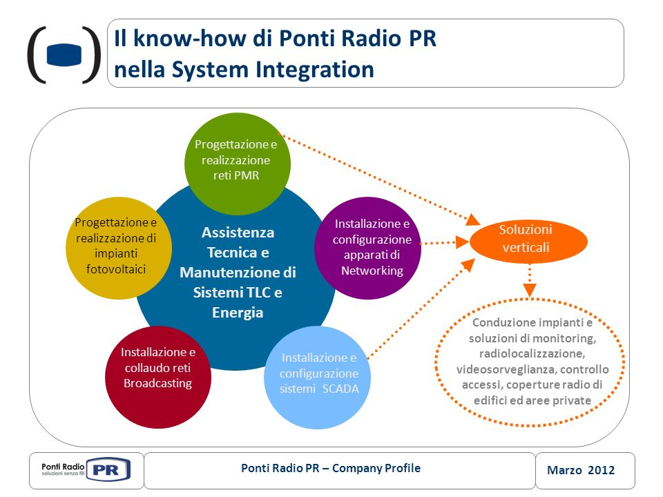 Il know-how di Ponti Radio PR nella System Integration