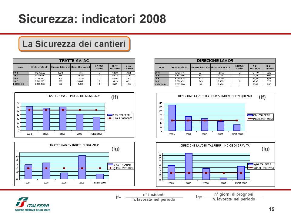 Sicurezza: indicatori 2008