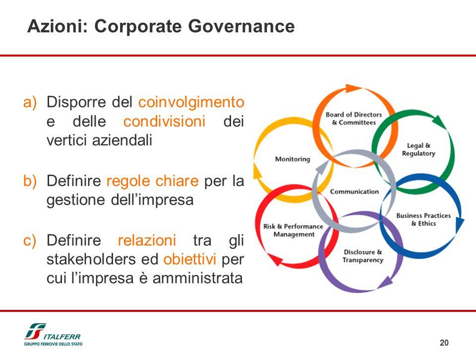 Azioni: Corporate Governance