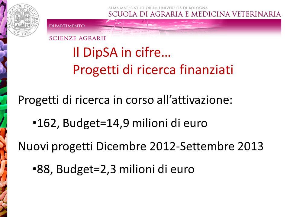 Progetti di ricerca finanziati