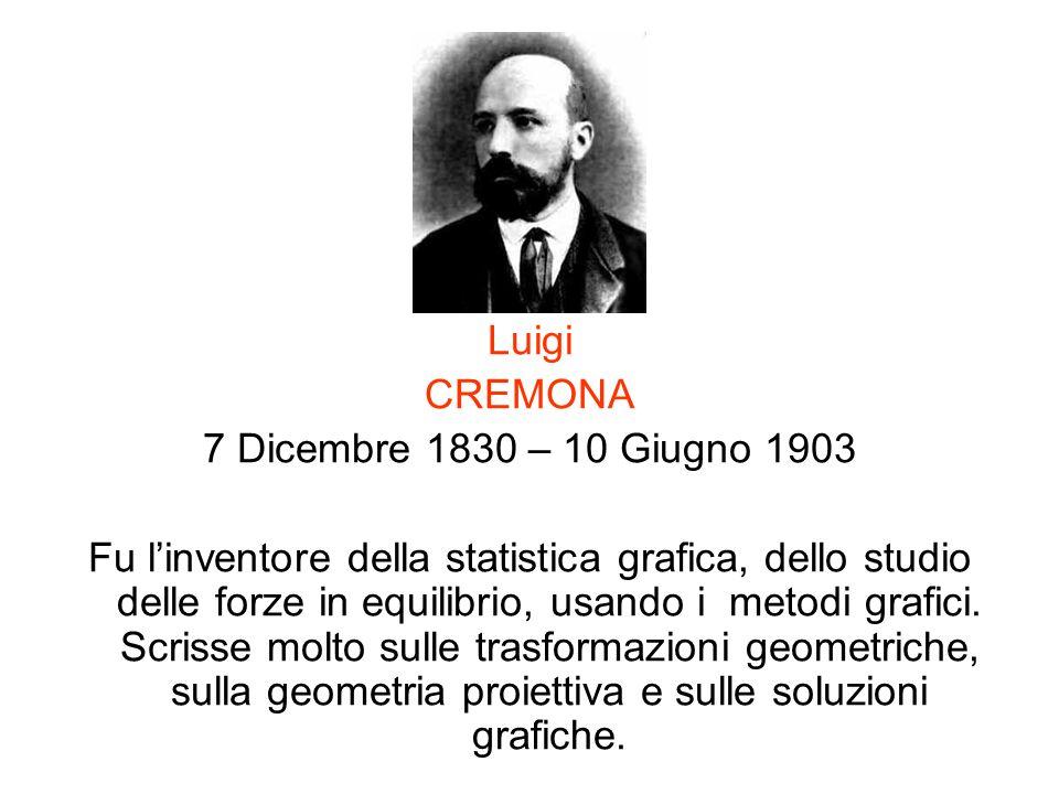 Luigi CREMONA. 7 Dicembre 1830 – 10 Giugno 1903.