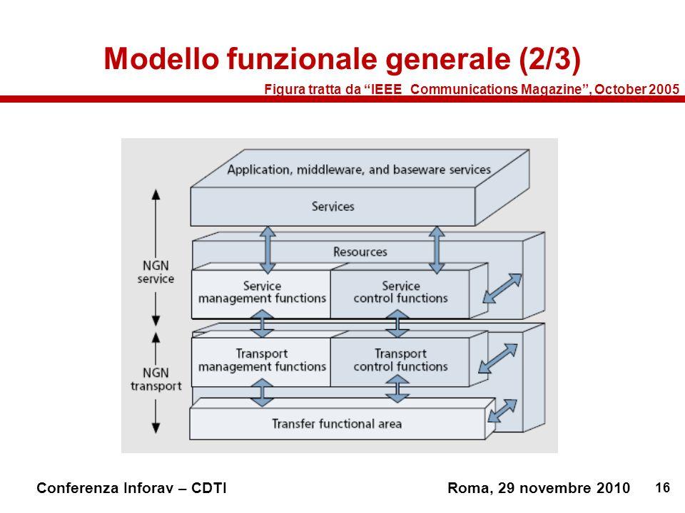 Modello funzionale generale (2/3)