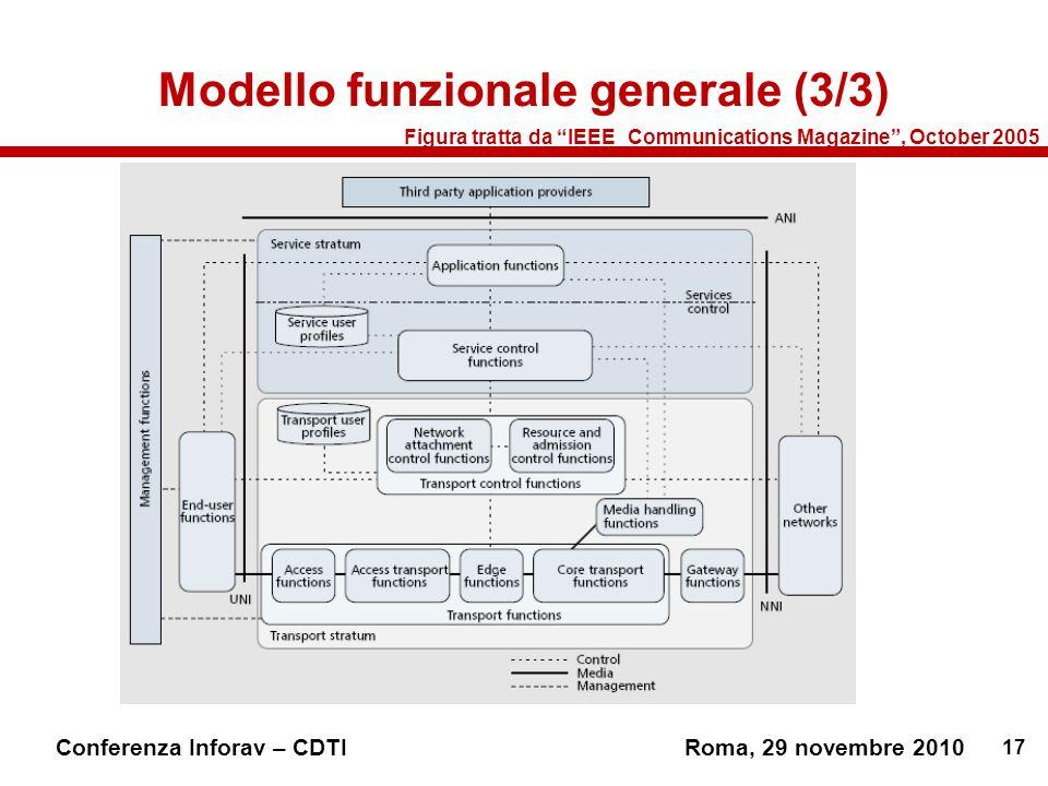 Modello funzionale generale (3/3)