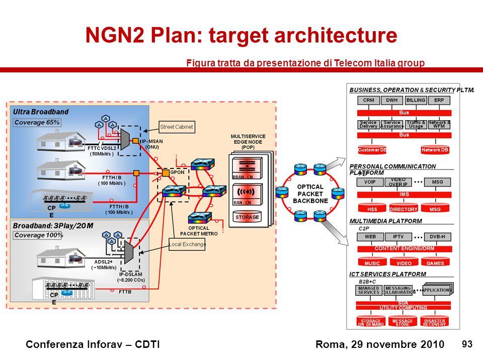 NGN2 Plan: target architecture