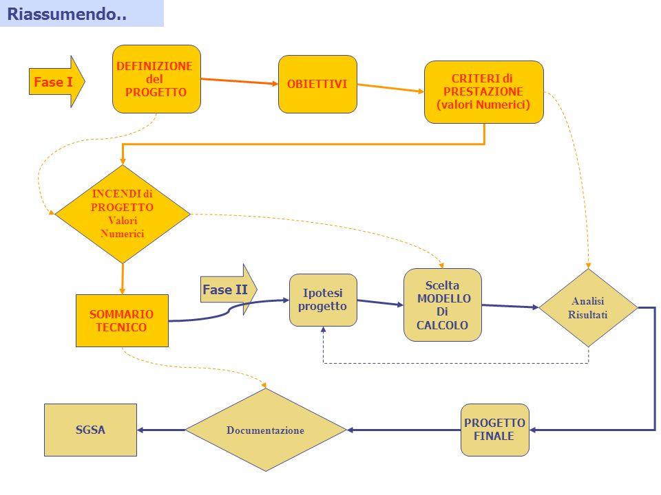 Riassumendo.. Fase I Fase II DEFINIZIONE del PROGETTO OBIETTIVI