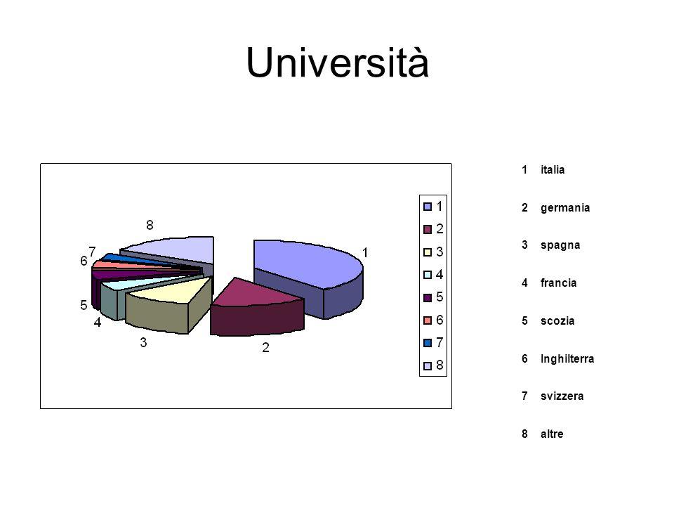 Università 1 italia 2 germania 3 spagna 4 francia 5 scozia 6