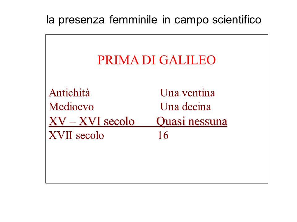 PRIMA DI GALILEO XV – XVI secolo Quasi nessuna